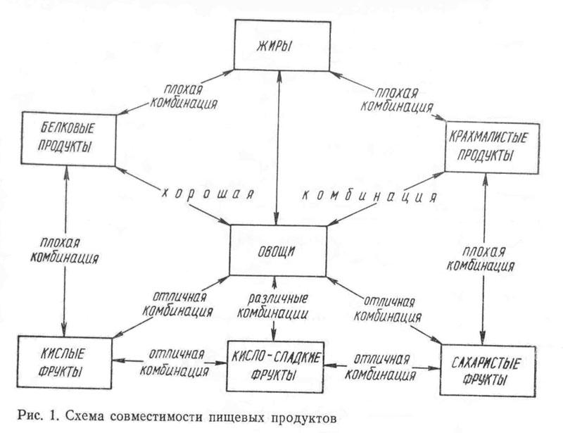 Схема совместимости пищевых